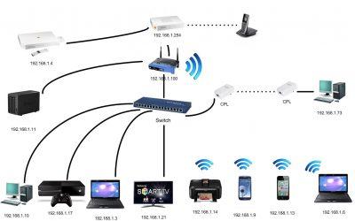 Qu'est-ce qu'un réseau ?