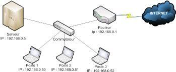 Comment installer un réseau filaire ?