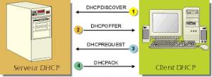 serveur DHCP